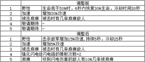 《梦塔防手游》闯关冒险 卡组星级技能更新(中篇)