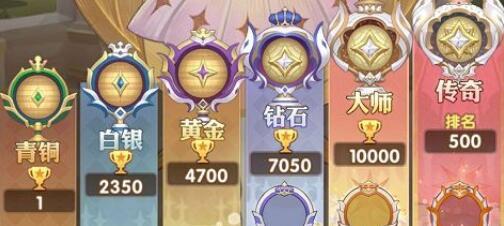剑与远征扭曲梦境平民阵容推荐 扭曲梦境最强阵容搭配一览