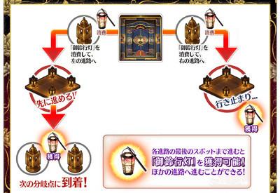 FGO大奥迷宫探索活动规则机制详解