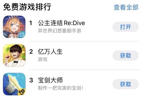 《公主连结Re:Dive》国服空降畅销榜第三,B站助力核心二次元IP突破次元壁