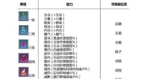 剑侠情缘2剑歌行灵石镶嵌进阶教学