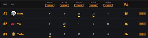 PCS1东亚洲际赛上半程结束 iFTY战队领跑积分榜