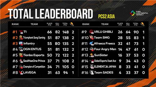 PCS2洲际赛第二周战罢,T1战队反超登顶,TSG、iFTY紧随其后