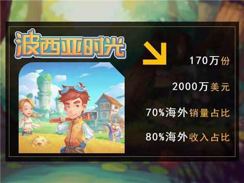 国产独立游戏波西亚时光销量突破170万套