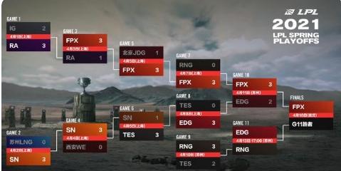EDG和RNG要打复活赛啦!FPX出色发挥成功晋级