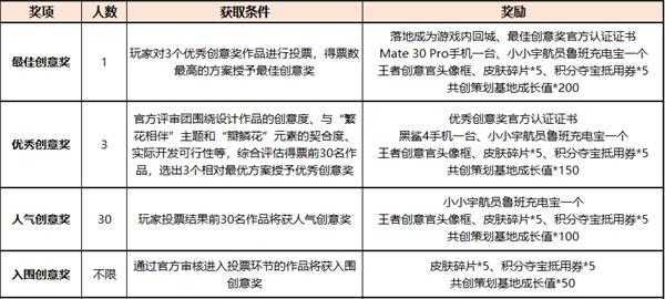 王者荣耀六周年庆表现道具设计大赛规则一览