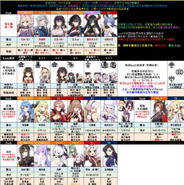 碧蓝航线7月节奏榜2020截图8