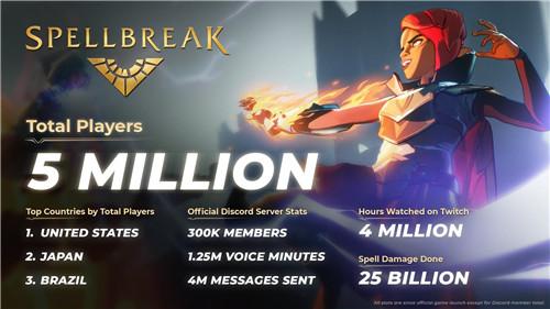 魔法对战吃鸡游戏 咒语破碎玩家突破500万